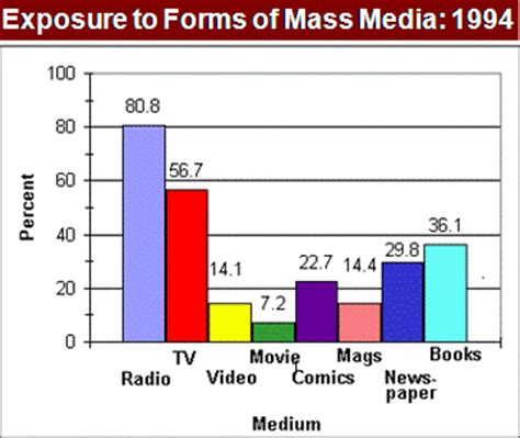 Sample essay on the role of Mass Media in todays world